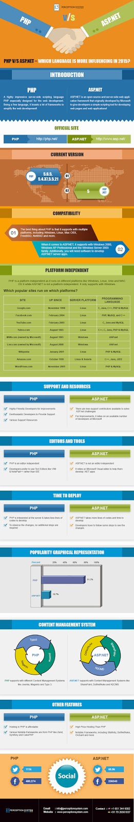 PHP v/s asp.net Infographic 2015