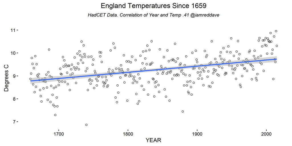 England temperatures since 1659