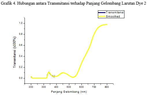 grafik transmitansi terhadap panjang gelombang pada larutan dye 2