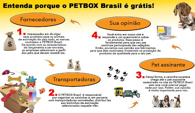 PetBox, o primeiro clube de assinaturas gratuito para cães e gatos do Brasil