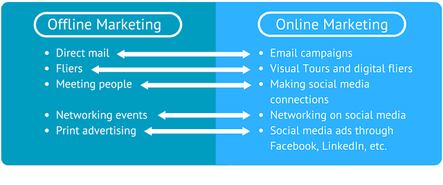 various facets of Online and Offline Marketing.