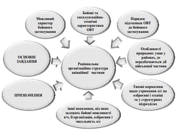 Вихідні дані для розробки раціональної організаційної структури авіаційної частини