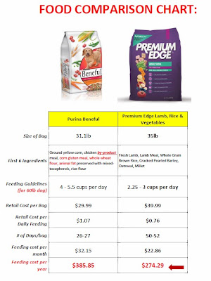 Cost Per Pound Canned Food
