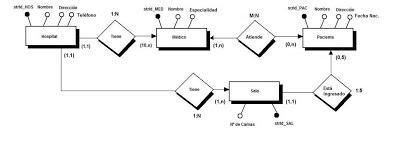 diagrama E/R hospital