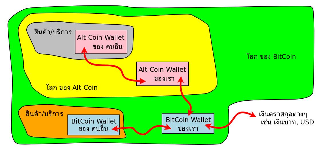 Bitcoin (BTC) - cryptocurrencies aprašymas ir peržiūra