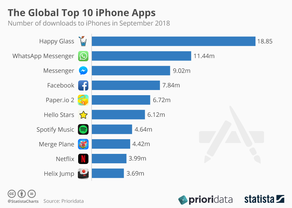 The Global Top 10 iPhone Apps (Chart)