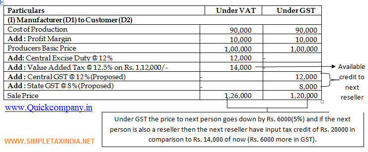 All About Goods And Services Tax In India Gst India Expert ...