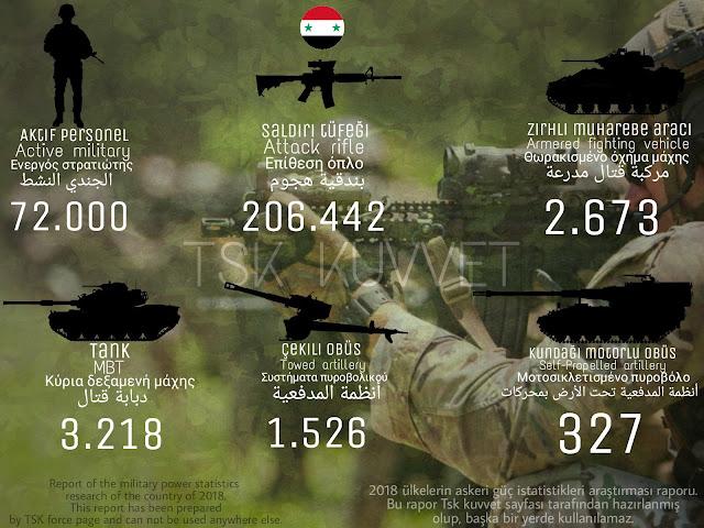 Esadın askeri gücü