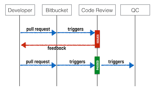 Some thoughts about code reviews