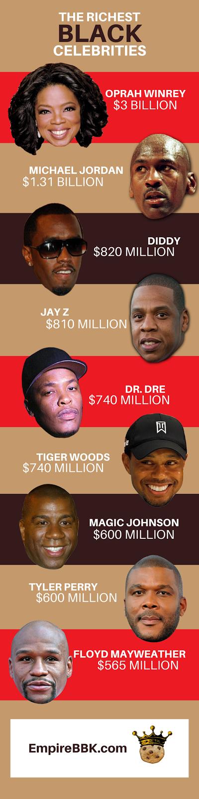 Richest Black Celebrities Net Worth