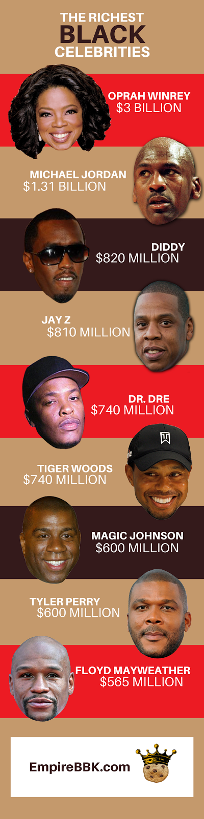 Richest Black Celebrities Net Worth