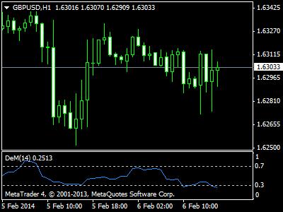 Forex demark trendline trader