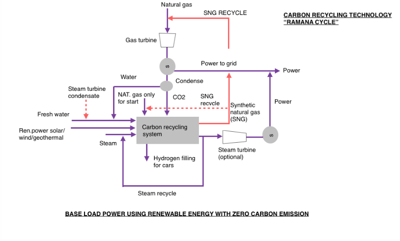Clean energy and water technologies carbon recycling technology crt can be implemented using existing systems supplied by internationally known companies with proven technologies and systems ccuart Images