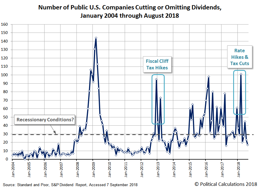 Number of Public U.S. Companies Decreasing or Omitting Their Dividends, January 2004 through August 2018
