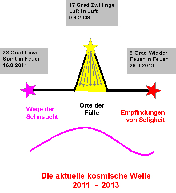 pentagramme und ihre bedeutung