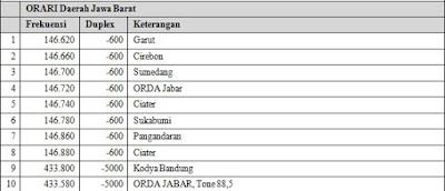 Repeater ORARI Orda Jawa Barat.