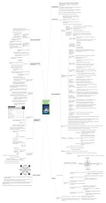 Интеллект-карта  mindmap по книге Триггеры (кликабельно)