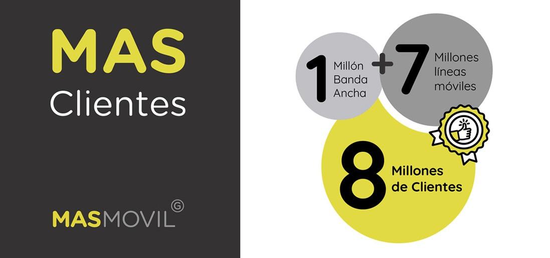 MásMóvil 8 millones