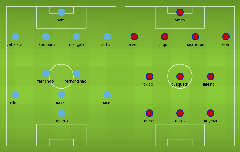 Possible Line-ups, Stats, Team News: Manchester City vs Barcelona