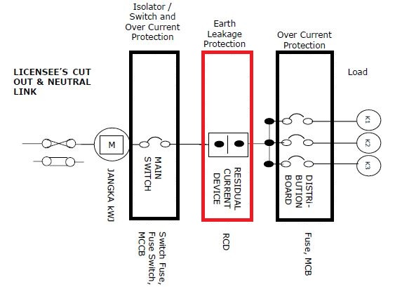 residual current devices what is rcd and what does it do