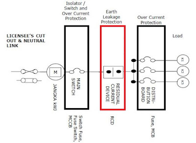 Residual Current Device Connection Procedure