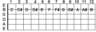 B string guitar notes