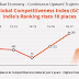 India's Global Competitive Index Rises By 16 Places, From 71 In 2014 To 39 In 2016.