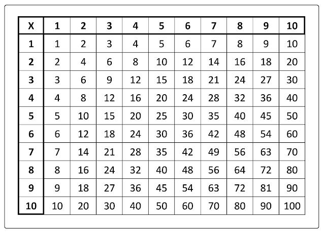 Tabuada de Multiplicação do 1 ao 10 na forma de quadro com os resultados