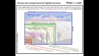 Efek crop factor kamera