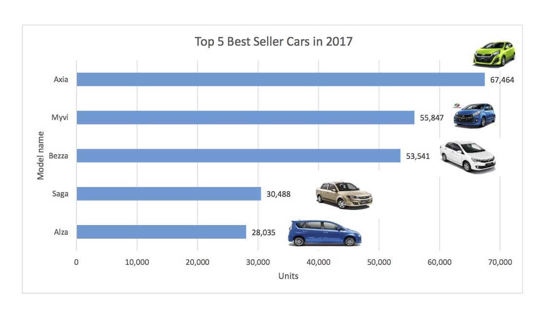 Insight Top 5 Best Selling Cars In 2017