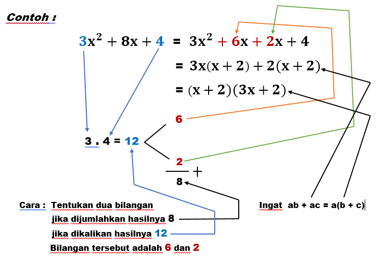 Mathematics Terms For Junior High School Faktorisasi Pemfaktoran Bentuk Aljabar