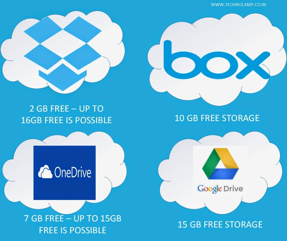 Best Free Cloud Storage Services 2014 | TechnoLamp