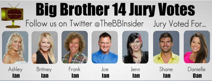 The Big Brother Insider: Big Brother 14 House Stats