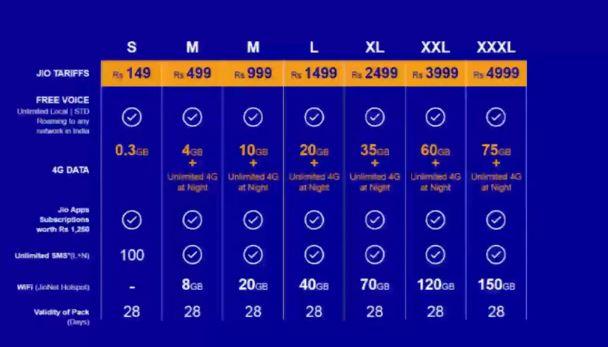 Reliance Jio Data Pack