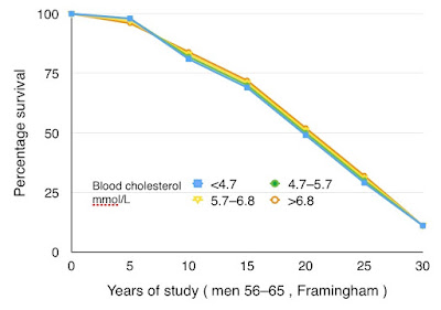 Framingham - no effect of cholesterol on survival