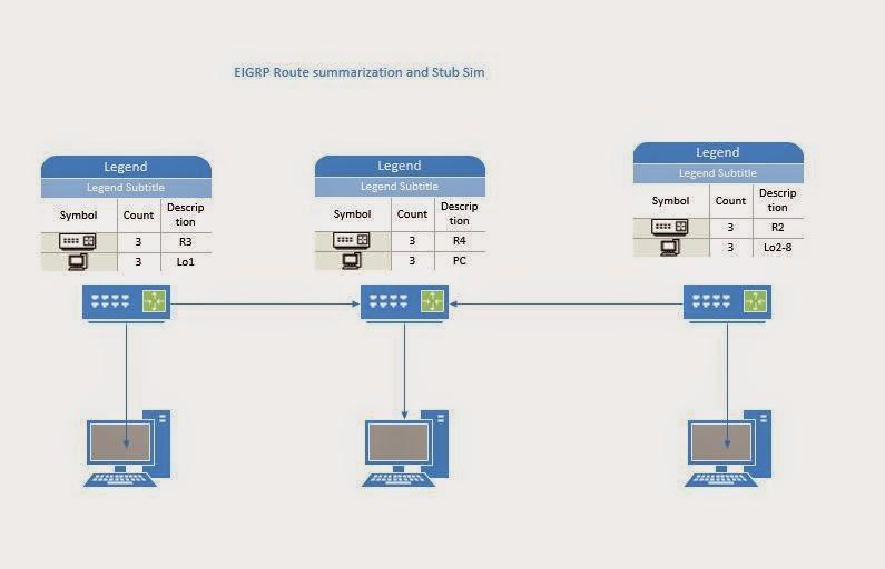 EIGRP Stub Sim (Exam) - CCNP Route 300-101 Labs