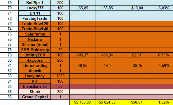 Доходность инвестиций в ПАММ-счета за 24.02.14 - 02.03.14 3
