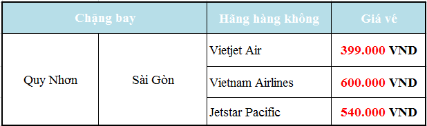 Giá vé máy bay Quy Nhơn đi Sài Gòn