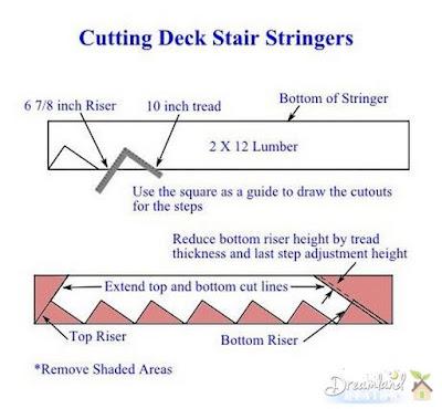 Cutting Deck Stair Stringers