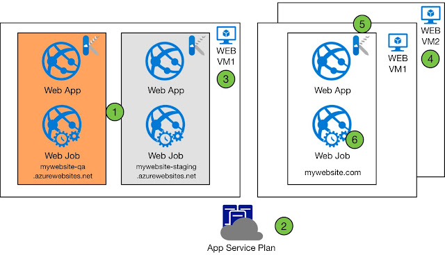 Azure Web Apps Topology
