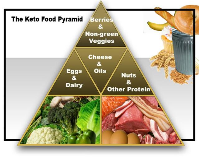 Cara Diet Praktis Dan Sehat Dengan Pola Diet Ketogenik