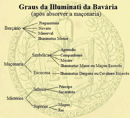 illuminatis, conspiração, sociedades secretas