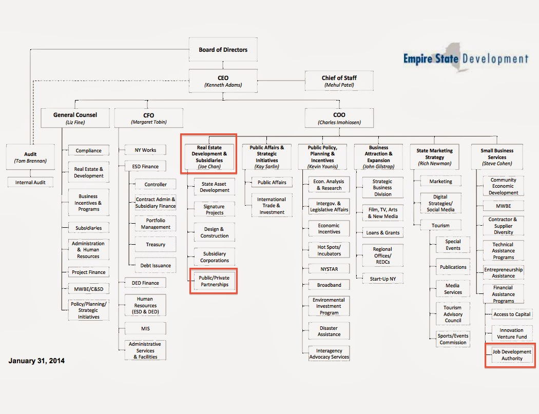 At ESD, organizational chart suggests Joe Chan presides