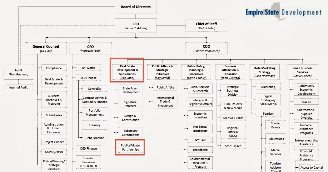 At ESD, organizational chart suggests Joe Chan presides over