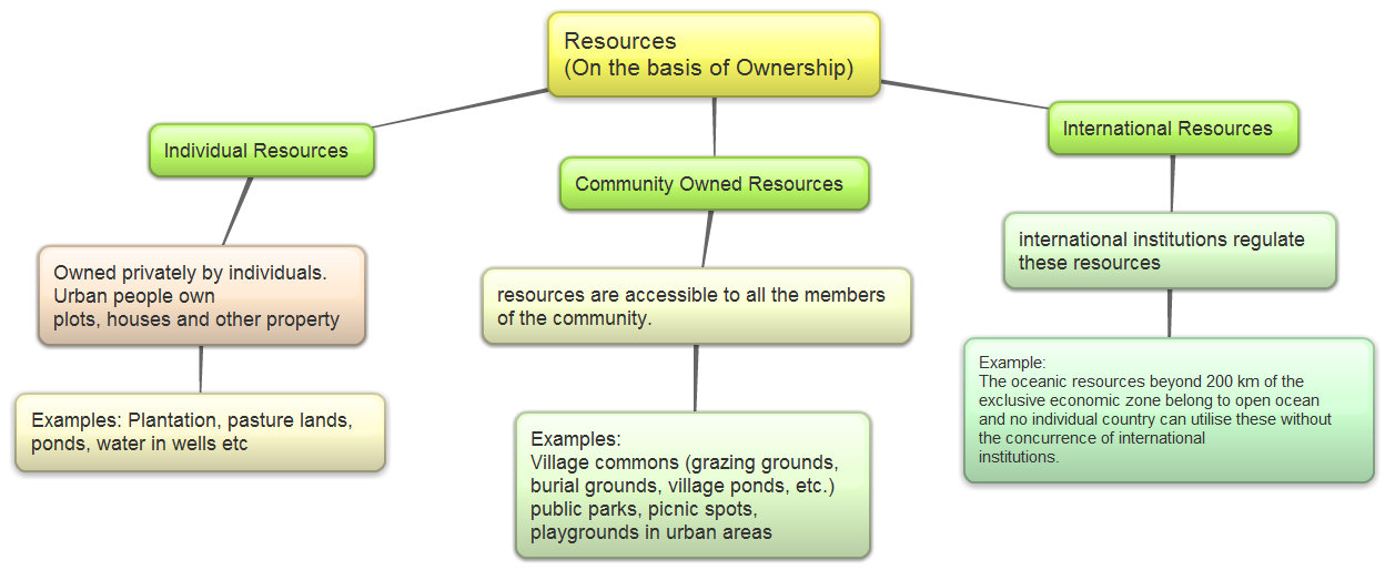 different types of resources - photo #29