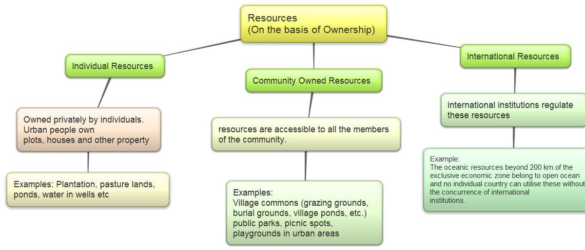Natural Resources Class  Cbse