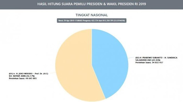 BERITA TERKINI Hasil Real Count Jokowi vs Prabowo, Senin 29 April Pukul 17.00 WIB, Suara Masuk 51,9%