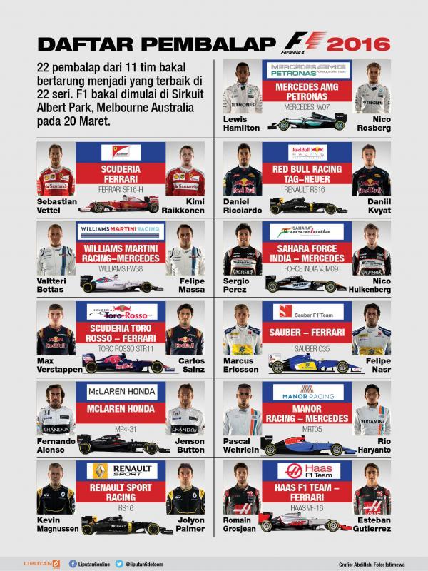 Daftar Pembalap Formula 1