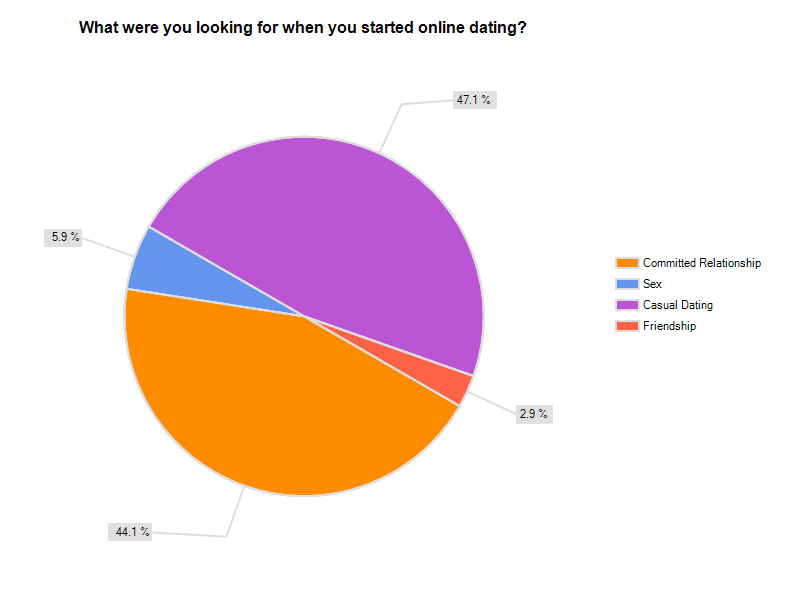 irish online dating statistics and charts