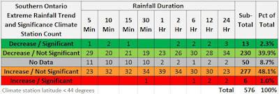 extreme rainfall southern Ontario GTA IDF curves